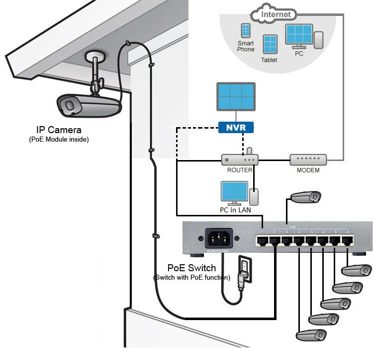 wiring fantastic ip camera poe ethernet wire diagram composition